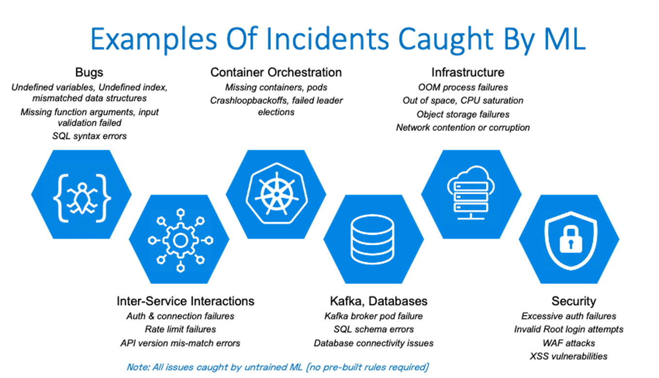 Examples of incidents caught with Zebrium Autonomous Monitoring