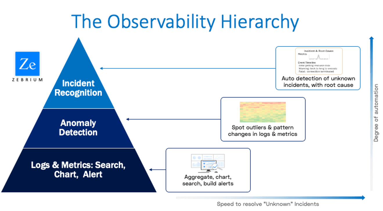 the observability hierarchy