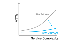Improved Anomaly Detection: How Incident Recognition Lowers MTTR | Zebrium