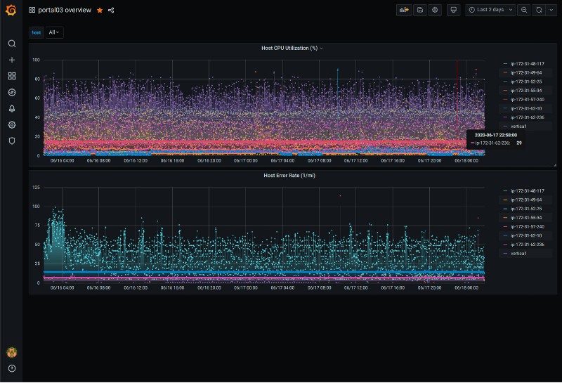 Zebrium and Grafana chart 2