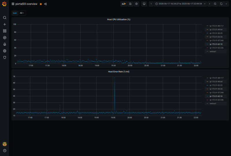 Zebrium and Grafana chart 3