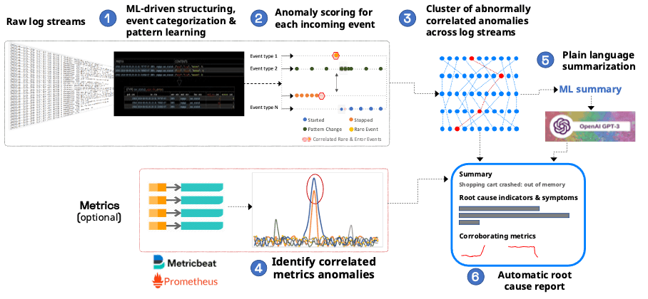 Log Analysis with Machine Learning - Zebrium ML