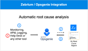 What if RCA was done for you in Opsgenie? | Zebrium