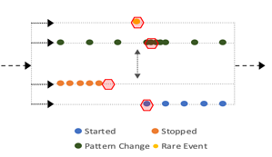 Anomaly Detection as a foundation of Autonomous Monitoring