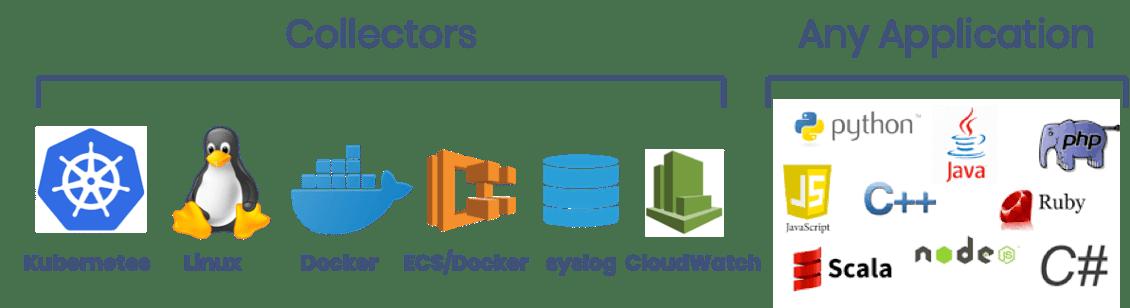 kubernetes linux docer ECS syslog cloudwatch