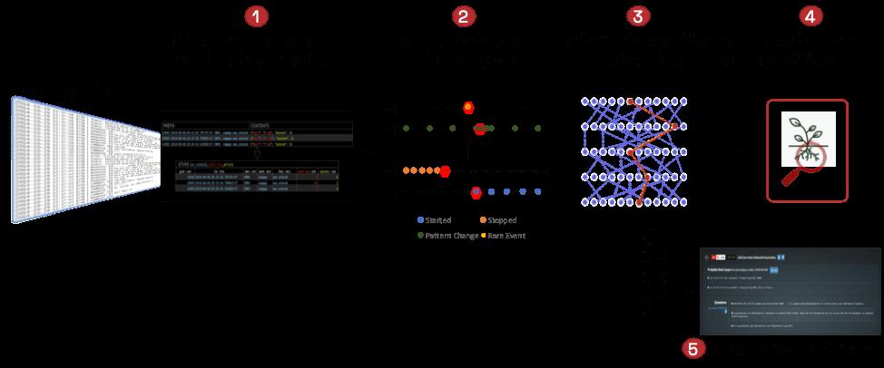 Zebrium approach to autonomous log monitoring