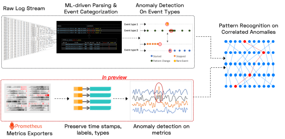 autonomous monitoring process