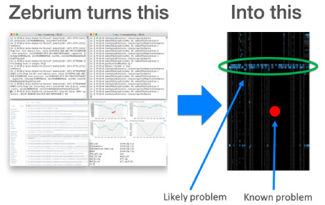 Zebrium logs into a visualization that guides you to the problem