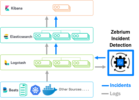 Zebrium Machine Learning for ElasticSearch with Simple Integration